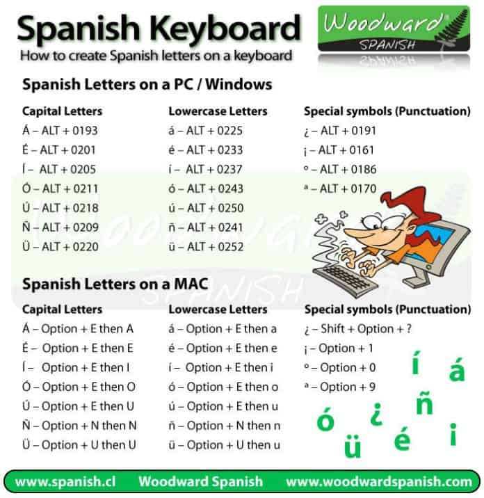 how to type accent marks  characters in spanish