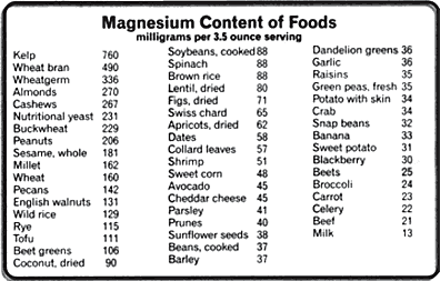 Are you eating enough magnesium.